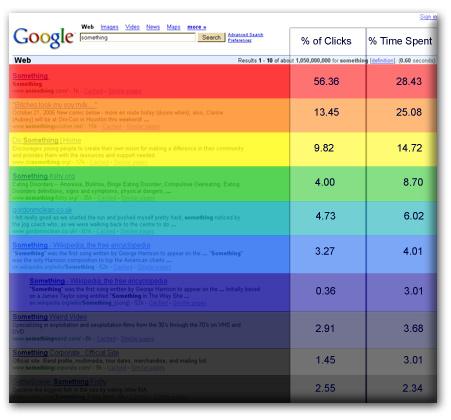 Quanti Click Ricevono i Primi Dieci Risultati su Google